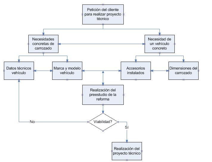 Procedimiento ejemplos de proyectos t cnicos de for Proyecto tecnico ejemplos